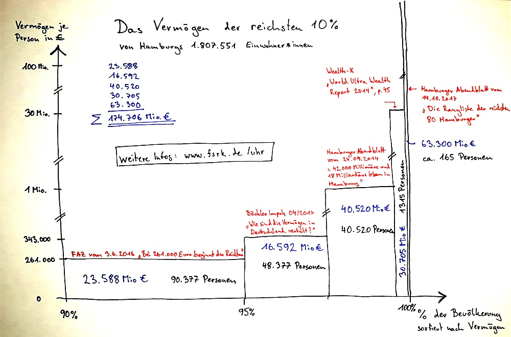 Angaben zur Vermögensverteilung des obersten Dezils